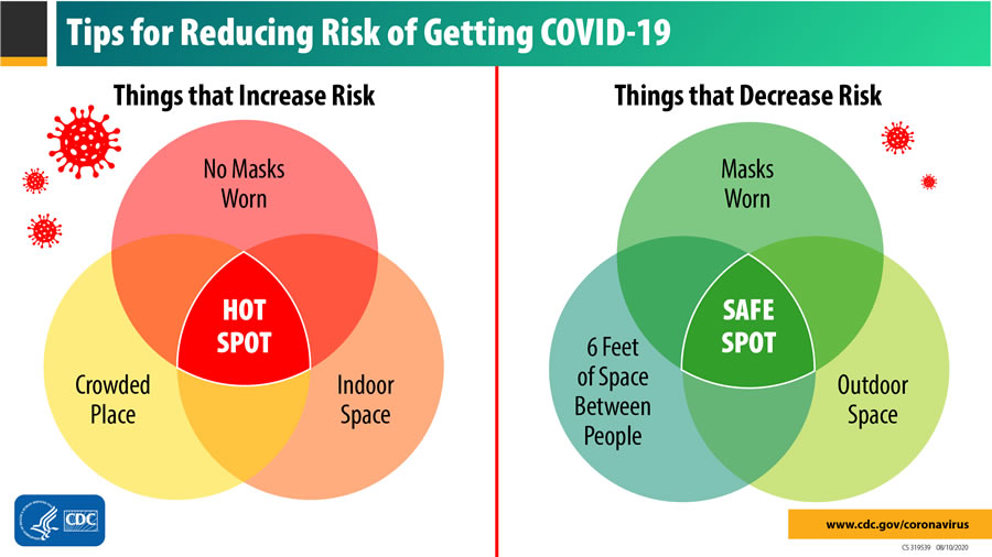 Understand the risks of going out during COVID-19